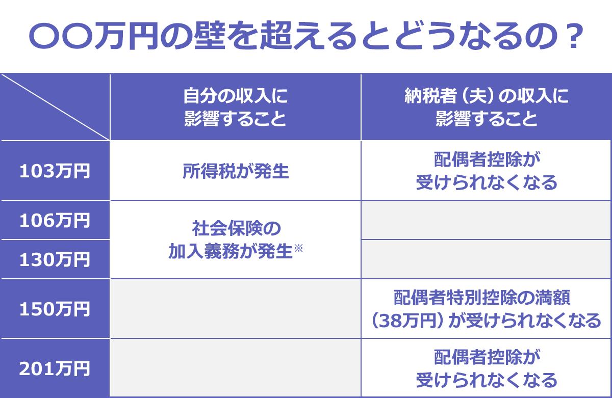 〇〇万円の壁を超えるとどうなるの?