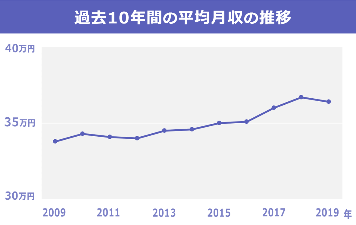 2009年~2019年、10年間の平均月収推移のグラフ。