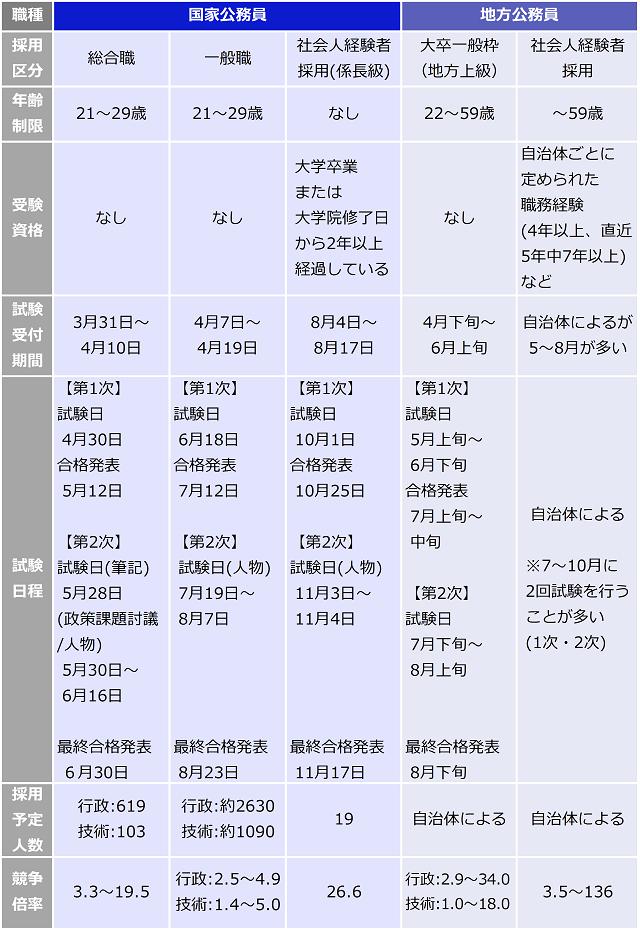 国家公務員と地方公務員の受験データー一覧表。地方公務員は大卒一般枠(地方上級),社会人経験者採用別。国家公務員の総合職は、年齢制限:21~29歳,受験資格:なし,試験受付期間:3月31日~4月10日,【第1次】試験日:4月30日・合格発表5月12日,【第2次】試験日(筆記):5月28日・(政策課題討議/人物) 5月30日~ 6月16日,最終合格発表:6月30日,採用予定人数行政:619人・技術:103人,競争倍率3.3~19.5。一般職、社会人経験者採用(係長級)も同様に紹介。地方公務員の大卒一般枠(地方上級)は、年齢制限:22~59歳,受験資格:なし,試験受付期間:4月下旬~6月上旬,【第1次】試験日:5月上旬~6月下旬,合格発表:7月上旬~中旬,【第2次】試験日:7月下旬~8月上旬,最終合格発表: 8月下旬,採用予定人数行政:自治体による,競争倍率:行政2.9~34.0・技術:1.0~18.0。社会人経験者採用も同様に紹介。