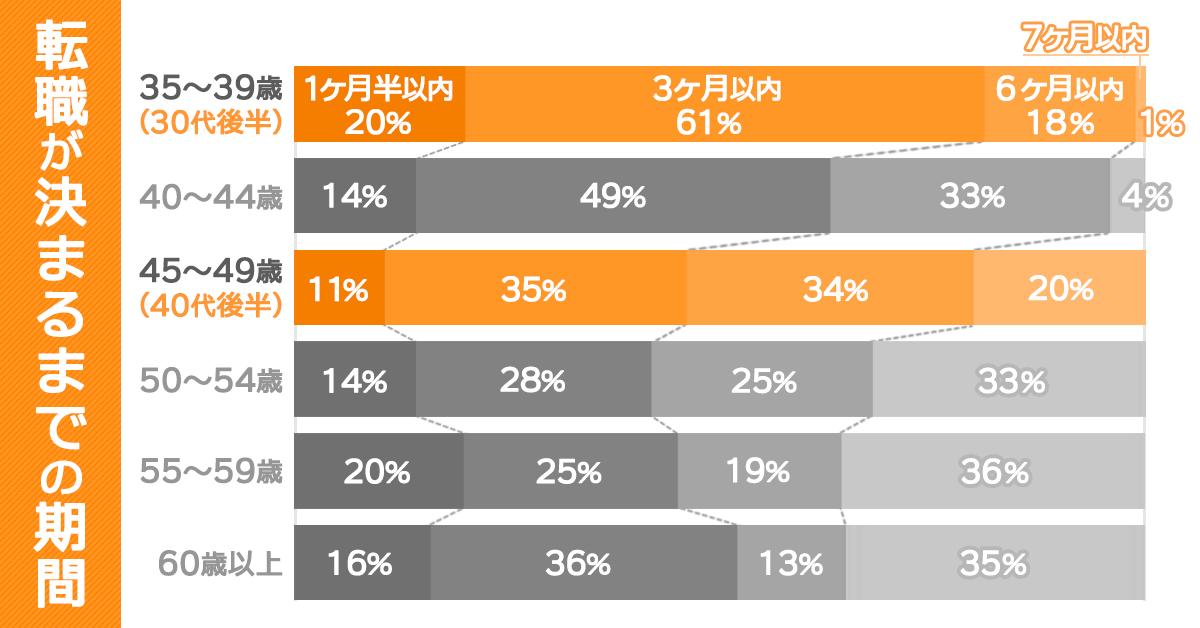 転職が決まるまでの期間を表したグラフ。35~39歳では、1ヶ月半以内20%、3ヶ月以内61%、6ヶ月以内18%、7ヶ月以内1%。40~44歳では、1ヶ月半以内14%、3ヶ月以内49%、6ヶ月以内33%、7ヶ月以内4%。45~49歳では、1ヶ月半以内11%、3ヶ月以内35%、6ヶ月以内34%、7ヶ月以内20%。50~54歳では、1ヶ月半以内14%、3ヶ月以内28%、6ヶ月以内25%、7ヶ月以内33%。55~59歳では、1ヶ月半以内20%、3ヶ月以内25%、6ヶ月以内19%、7ヶ月以内36%。60歳では、1ヶ月半以内16%、3ヶ月以内36%、6ヶ月以内13%、7ヶ月以内35%。