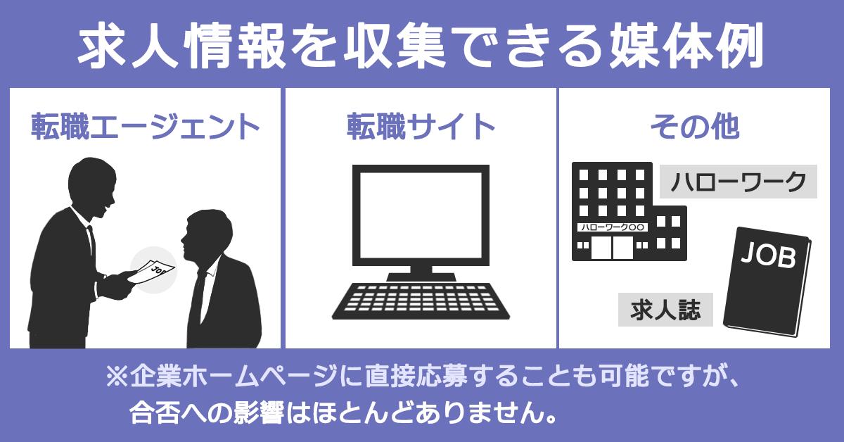 求人情報を収集できる媒体例イメージ