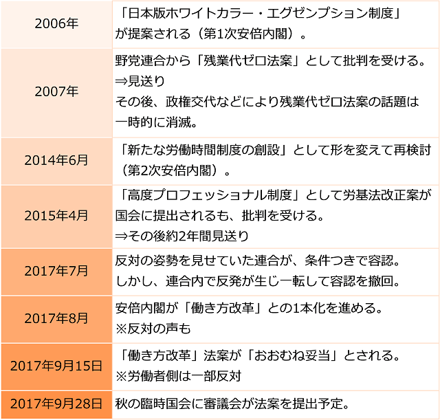 残業代ゼロ法案をめぐる年表。2006年:「日本版ホワイトカラー・エグゼンプション制度」が提案される(第1次安倍内閣)。2007年:野党連合から「残業代ゼロ法案」として批判を受ける。⇒見送り/その後、政権交代などにより残業代ゼロ法案の話題は一時的に消滅。2014年6月:「新たな労働時間制度の創設」として形を変えて再検討 (第2次安倍内閣)。2015年4月:「高度プロフェッショナル制度」として労基法改正案が国会に提出されるも、批判を受ける。⇒その後約2年間見送り。2017年7月:反対の姿勢を見せていた連合が、条件つきで容認。しかし、連合内で反発が生じ一転して容認を撤回。2017年8月:安倍内閣が「働き方改革」との1本化を進める。※反対の声も。2017年9月15日:「働き方改革」法案が「おおむね妥当」とされる。※労働者側は一部反対。2017年9月28日:秋の臨時国会に審議会が法案を提出予定。