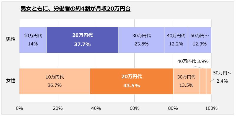 男女ともに、労働者の約4割が月収20万円台であることを表す「100%積み上げ棒グラフ」。 以下、賃金階級(万円):男性/女性。 10万円代:14%/36.7%、20万円代:37.7%/43.5%、30万円代:23.8%/13.5%、40万円代:12.2%/3.9%、50万円~:12.3%/2.4%。