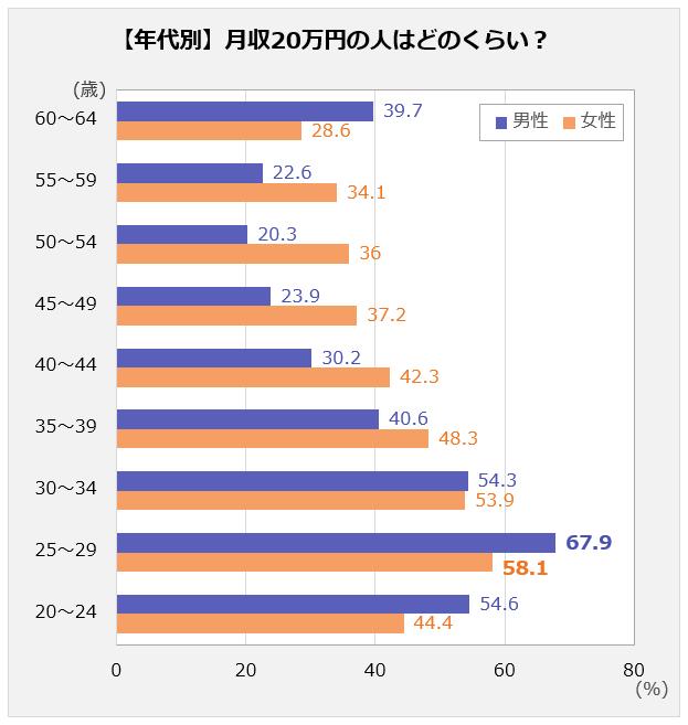 年代別に、月収20万円の人が何%いるか表す棒グラフ。 以下、年代:男性/女性。20~24:54.6/44.4、25~29:67.9/58.1、30~34:54.3/53.9、35~39:40.6/48.3、 40~44:30.2/42.3、45~49:23.9/37.2、50~54:20.3/36、55~59:22.6/34.1、60~64:39.7/28.6。