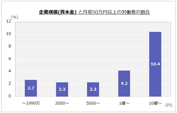 「企業規模(資本金) と月収50万円以上の労働者の割合」表すグラフ。以下、資本金(万円):労働者の割合。~1999万:2.7%、2000~:2.3%、5000~:2.3%、1億~:4.2%、10億~:10.4%。
