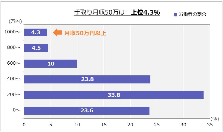 「手取り月収50万は上位4.3%」であることを表すグラフ。以下、年収(万円):労働者の割合。0~:23.6%、200~:33.86%、400~:23.86%、600~:106%、800~:4.56%、1000~:4.36%(月収50万円以上)。