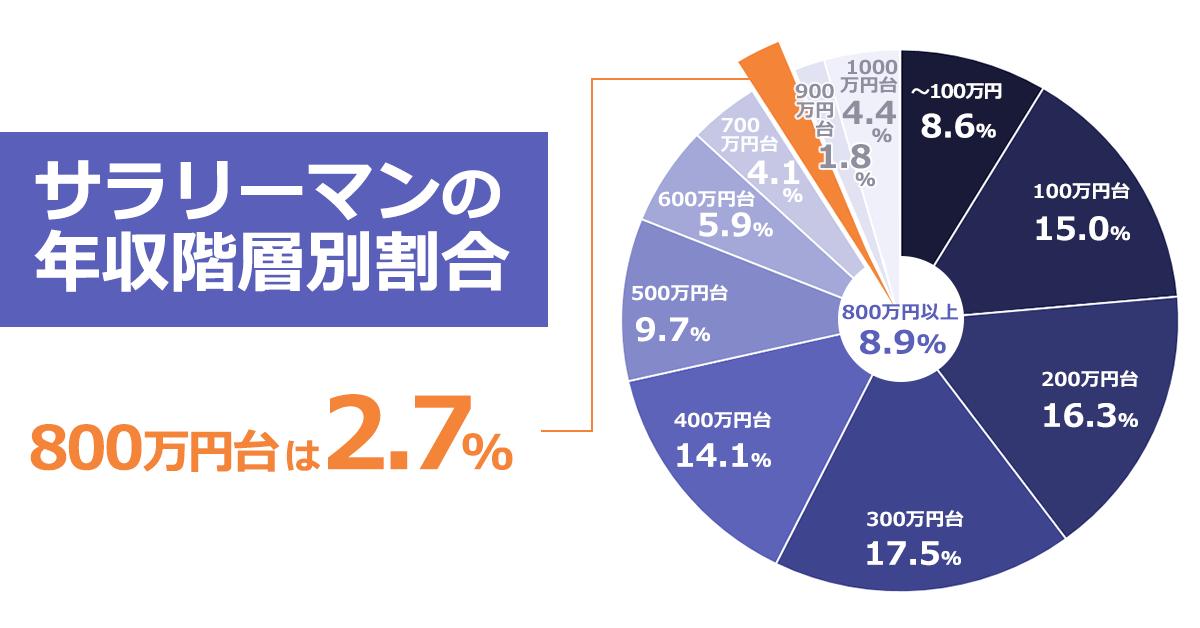 サラリーマンの年収階層別割合を表す円グラフ。