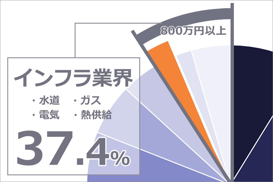 年収800万円以上のサラリーマンは、「電気・ガス・熱供給・水道業」等インフラ業界が全体の37.4%を占めていることを表すグラフ。