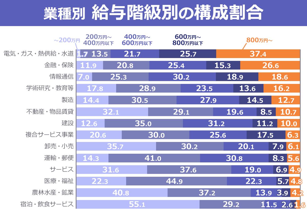 業種別・給与階級別の構成割合を表すグラフ。