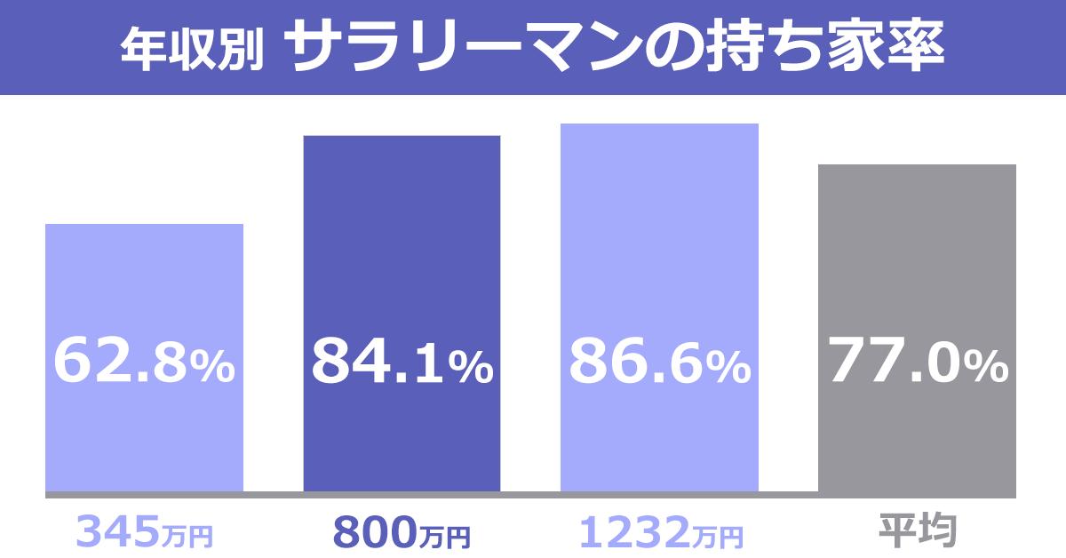 サラリーマンの持ち家率イメージ図。