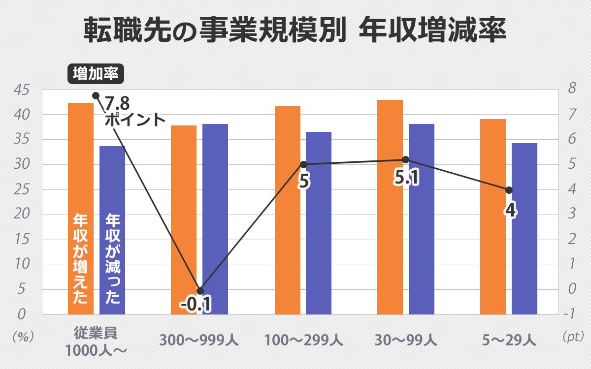 転職先の事業所規模別の年収増減率を表したグラフ。年収の増減率は、従業員数1000人以上の企業では、年収の増加率が7.8ポイントと最も高い。300~999人規模は-0.1ポイント(最低)。100~299人規模は5ポイント。30~99人規模は5.1ポイント。5~29人規模は4ポイント。