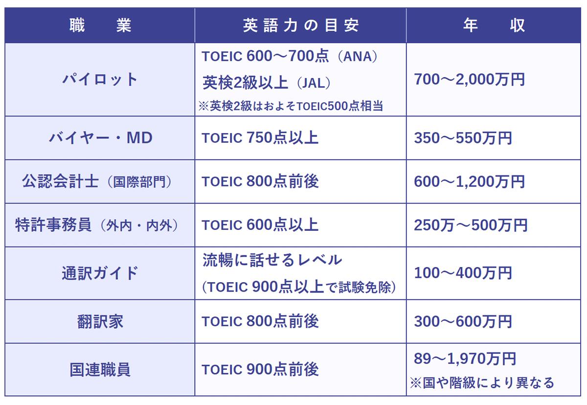 ネイティブ並の英語力が必要な職業一覧表。以下、職業:英語力の目安・年収。パイロット:TOEIC600~700点(ANA)。英検2級程度(JAL)(※1 英検2級はおおよそTOEIC500点相当)・700~2,000万円。バイヤー,MD:TOEIC750点以上,TOEFL83以上・200~400万円。公認会計士(国際部門):TOEIC800点前後500~800万円。特許事務員(外内・内外):TOEIC800点以上・250万~500万円。通訳ガイド:流暢に話せるレベル(TOEIC840点以上で試験免除)・100~400万円。翻訳家:TOEIC900点前後・200~400万円。国連職員:TOEIC900点前後・400~900万円(※2 国や階級により異なる)。