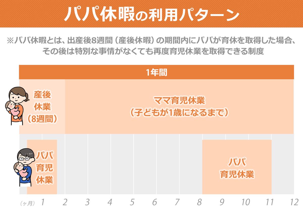パパ休暇の利用パターン例イメージ図。パパが産後8週間(産後休暇)の期間内に育休を取得し、1年の期間内(例えば8~11ヶ月)で再び育休を取得。