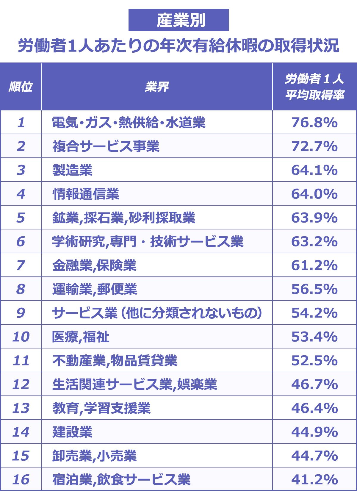 産業別労働者1人当たりの有給休暇の取得状況:(労働者1人平均取得率)電気・ガス・熱供給・水道業76.8%。複合サービス事業72.7%。製造業64.1%。 情報通信業64.0%。 鉱業,採石業,砂利採取業63.9%。 学術研究,専門・技術サービス業63.2%。 金融業,保険業61.2%。 運輸業,郵便業56.5%。サービス業(他に分類されないもの)54.2%。医療,福祉53.4%。不動産業,物品賃貸業52.5%。生活関連サービス業,娯楽業46.7%。教育,学習支援業46.4%。建設業44.9%。卸売業,小売業44.7%。宿泊業,飲食サービス業41.2%。