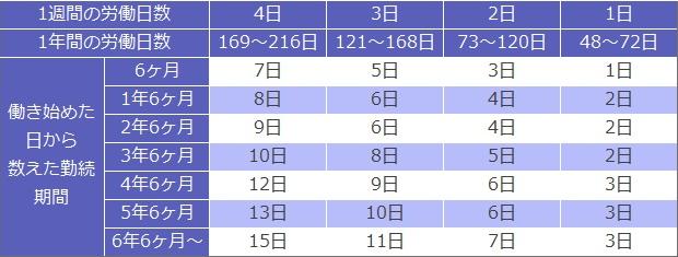 労働日数に対する有給日数の一覧表。以下、(1週間の労働日数/1年間の労働日数)・働き始めた日から数えた勤続期間→有給日数。 (4日/169~216日) ・6ヶ月→7。 ・1年65月→8。 ・2年65月→9。 ・3年65月→10。 ・4年65月→12。 ・5年65月→13。 ・6年65月~→15。 (3日/121~168日) ・6ヶ月→5。 ・1年65月→6。 ・2年65月→6。 ・3年65月→8。 ・4年65月→9。 ・5年65月→10。 ・6年65月~→11。 (2日/73~120日) ・6ヶ月→3。 ・1年65月→4。 ・2年65月→4。 ・3年65月→5。 ・4年65月→6。 ・5年65月→6。 ・6年65月~→7。 (1日/48~72日) ・6ヶ月→1。 ・1年65月→2。 ・2年65月→2。 ・3年65月→2。 ・4年65月→3。 ・5年65月→3。 ・6年65月~→3。