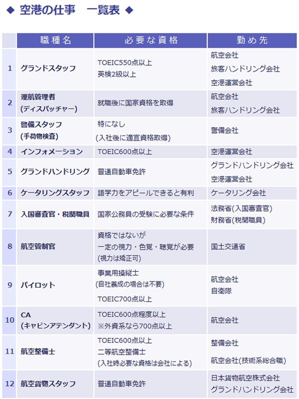 空港での仕事の種類一覧表。以下職種名:必要な資格・勤め先。 グランドスタッフ: TOEIC550点以上、英検2級以上・航空会社、 旅客ハンドリング会社、空港運営会社。運航管理者(ディスパッチャー): 就職後に国家資格を取得・航空会社、旅客ハンドリング会社。警備スタッフ(手荷物検査):特になし(入社後に適宜資格取得) 、警備会社。インフォメーション:TOEIC600点以上・空港運営会社。グランドハンドリング:普通自動車免許・グランドハンドリング会社、空港運営会社。ケータリングスタッフ: 語学力をアピールできると有利・ケータリング会社。入国審査官、税関職員: 国家公務員の受験に必要な条件・法務省(入国審査官)、財務省(税関職員)。航空管制官:資格ではないが一定の視力・色覚・聴覚が必要(視力は矯正可)・国土交通省。パイロット:事業用操縦士(自社養成の場合は不要)、TOEIC700点以上・航空会社、自衛隊。CA(キャビンアテンダント): TOEIC600点程度以上※外資系なら700点以上・航空会社。航空整備士:TOEIC600点以上、二等航空整備士(入社時必要な資格は会社により異なる) ・整備会社、航空会社(技術系総合職)。航空貨物スタッフ:普通自動車免許・日本貨物航空株式会社、グランドハンドリング会社。