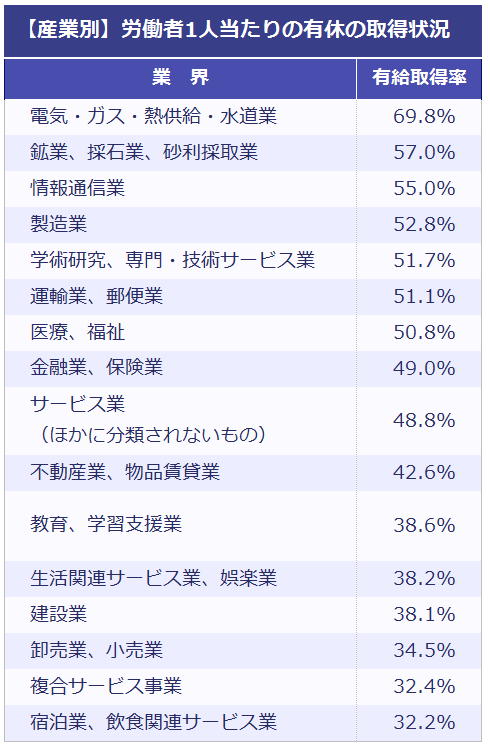 産業別労働者1人当たりの有給休暇の取得状況一覧表。以下、業界:有給取得率。電気・ガス・熱供給・水道業:69.8%。鉱業、採石業、砂利採取業:57.0%。情報通信業:55.0%。製造業:52.8%。学術研究、専門・技術サービス業:51.7%。 運輸業、郵便業:51.1%。医療、福祉:50.8% 。金融業、保険業:49.0%。 サービス業(ほかに分類されないもの):48.8%。 不動産業、物品賃貸業:42.6%。教育、学習支援業:38.6% 。生活関連サービス業、娯楽業:38.2% 。建設業:38.1%。卸売業、小売業:34.5%。 複合サービス事業:32.4% 。宿泊業、飲食関連サービス業:32.2%。