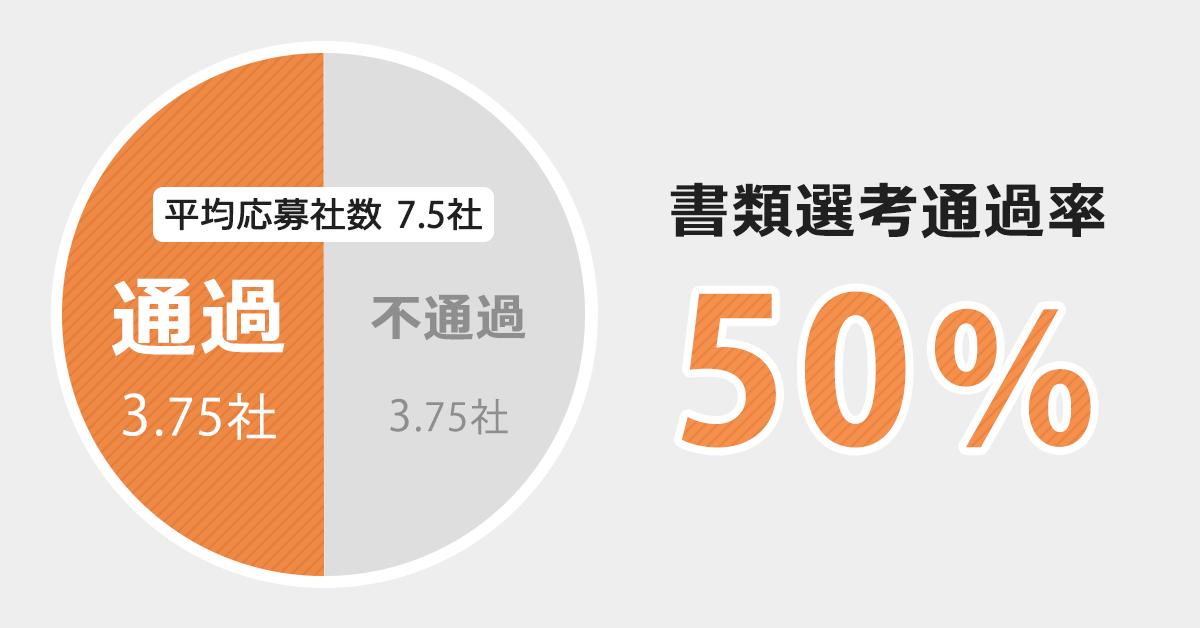 書類通過率は50%