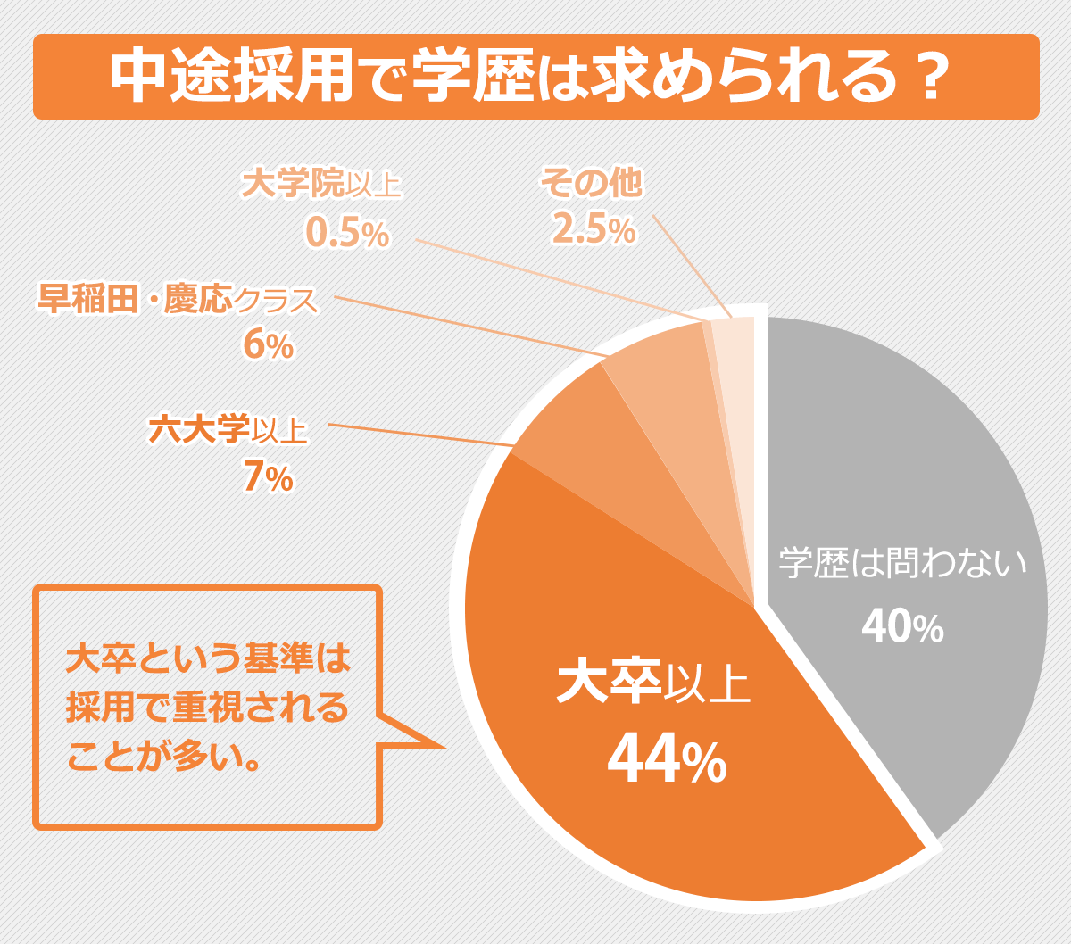 中途採用で求められる学歴を表した円グラフ。
