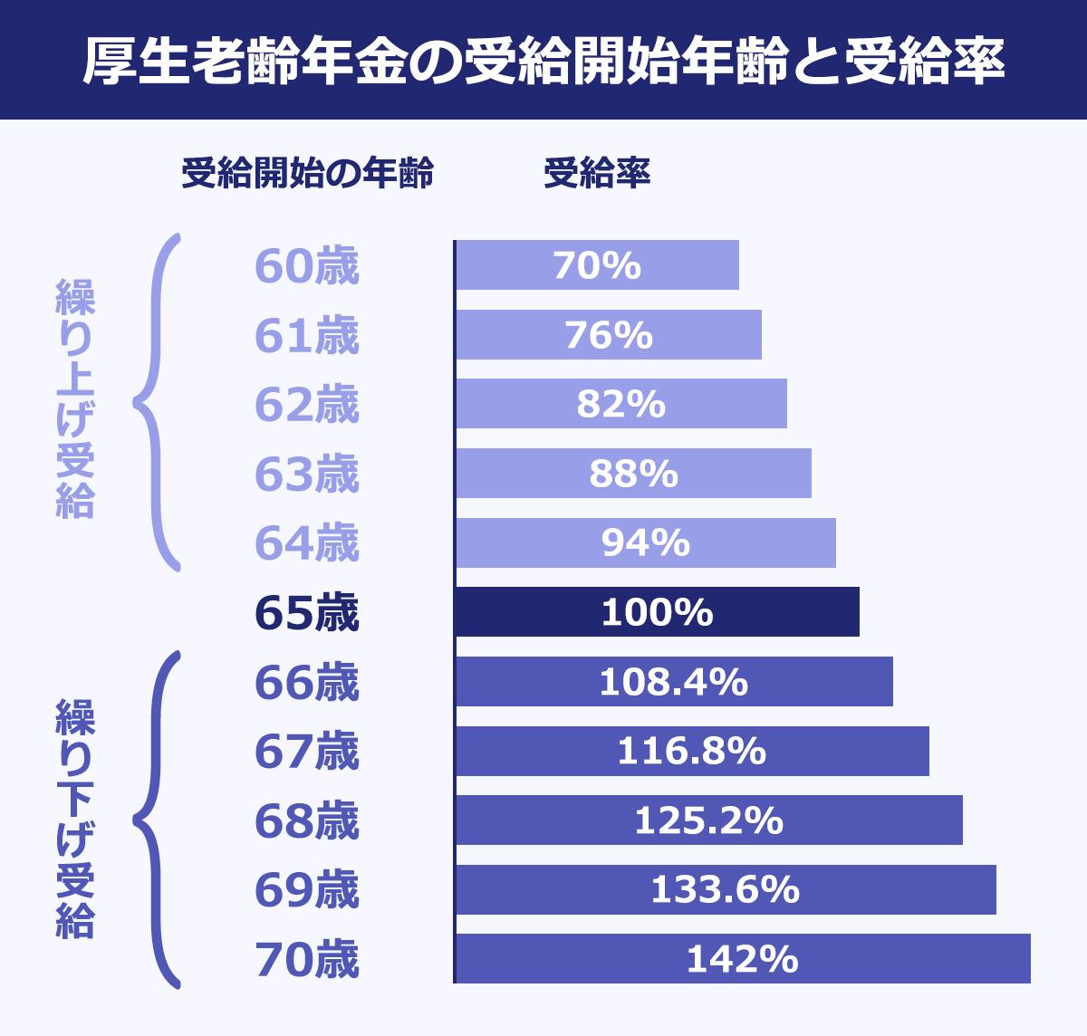 【厚生老齢年金の受給開始年齢と受給率】(受給開始の年齢/受給率): 60歳/70% |61歳/76% |62歳/82% |63歳/88% |64歳/94% |65歳/100% |66歳/108.4% |67歳/116.8% |68歳/125.2% |69歳/133.6% |70歳/142% |※60~64歳:繰り下げ受給/66~70歳繰り上げ受給
