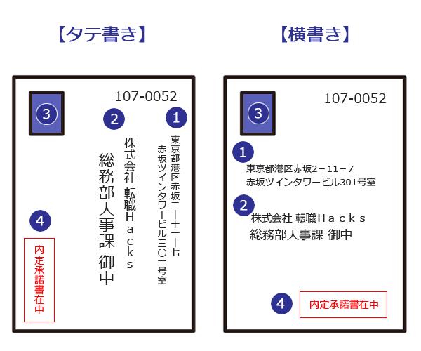 封筒の表面の書き方見本(タテ書き/横書き)。