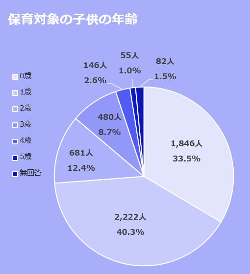 保育対象の子供の人数を年齢別で表した円グラフ。0歳は、1,846人(33.5%)。1歳は、2,222人(40.3%)。2歳は、681人(12.4%)。3歳は、480人(8.7%)。4歳は、146人(2.6%)。5歳は、55人(1.0%)。無回答は、82人(1.5%)。