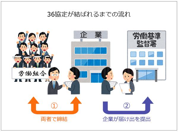 36協定が結ばれるまでの流れを表した図。