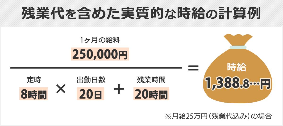 残業代を含めた実質的な時給の計算方法。1ヶ月の給料÷1ヶ月の労働時間(定時×出勤日数+残業時間)=時給。(例)250,000円÷(8時間×20日+20時間)=1388.8…。よって、時給はおよそ1,389円となる。