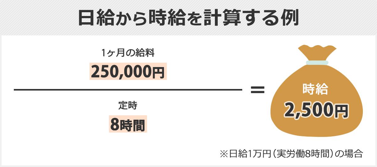 日給から時給を計算する方法。1ヶ月の給料÷1日の所定労働時間=時給。(例)250,000万円÷8時間=2,500円。よって時給は2,500円となる。