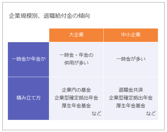 企業規模別、退職給付金の傾向を表した表。以下、企業規模:一時金か年金か:積み立て方。大企業:一時金・年金の併用が多い:企業内の基金・企業型確定拠出年金・厚生年金基金など。中小企業:一時金が多い:退職金共済・企業型確定拠出年金・厚生年金基金など。