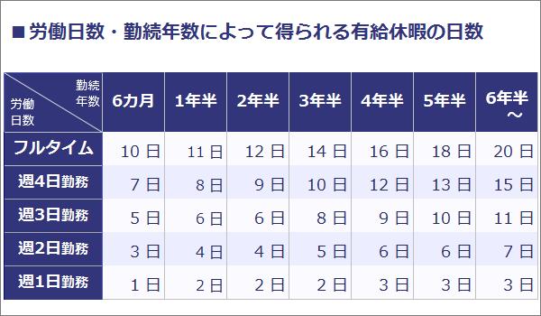 労働日数・勤続年数によって得られる有給休暇の日数の一覧表。フルタイム勤務の場合は、6カ月:10日、1年半:11日、3年半:14日、6年半~:20日。週3日勤務の場合は、6カ月:5日、1年半:6日、3年半:8日、6年半~:11日。週1日勤務の場合は、6カ月:1日、1年半:2日、3年半:2日、6年半~:3日