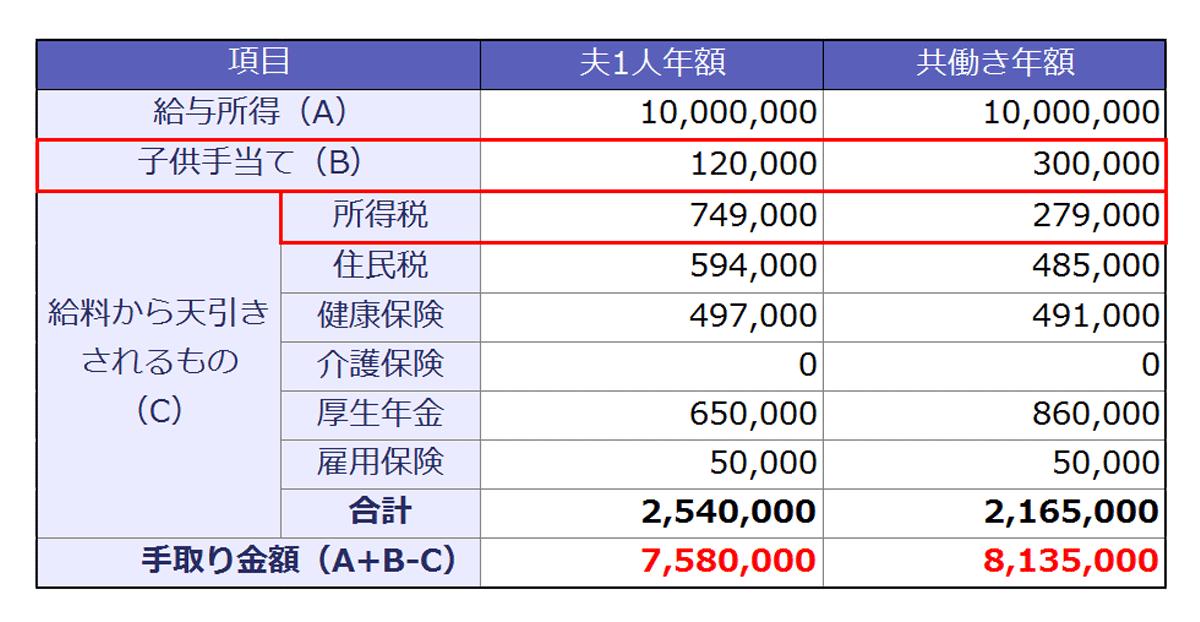 世帯年収1000万円が、夫1人の年額である場合と共働きである場合の試算表。