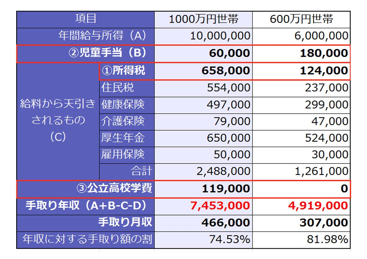 年収1000万円の手取り金額を試算した表