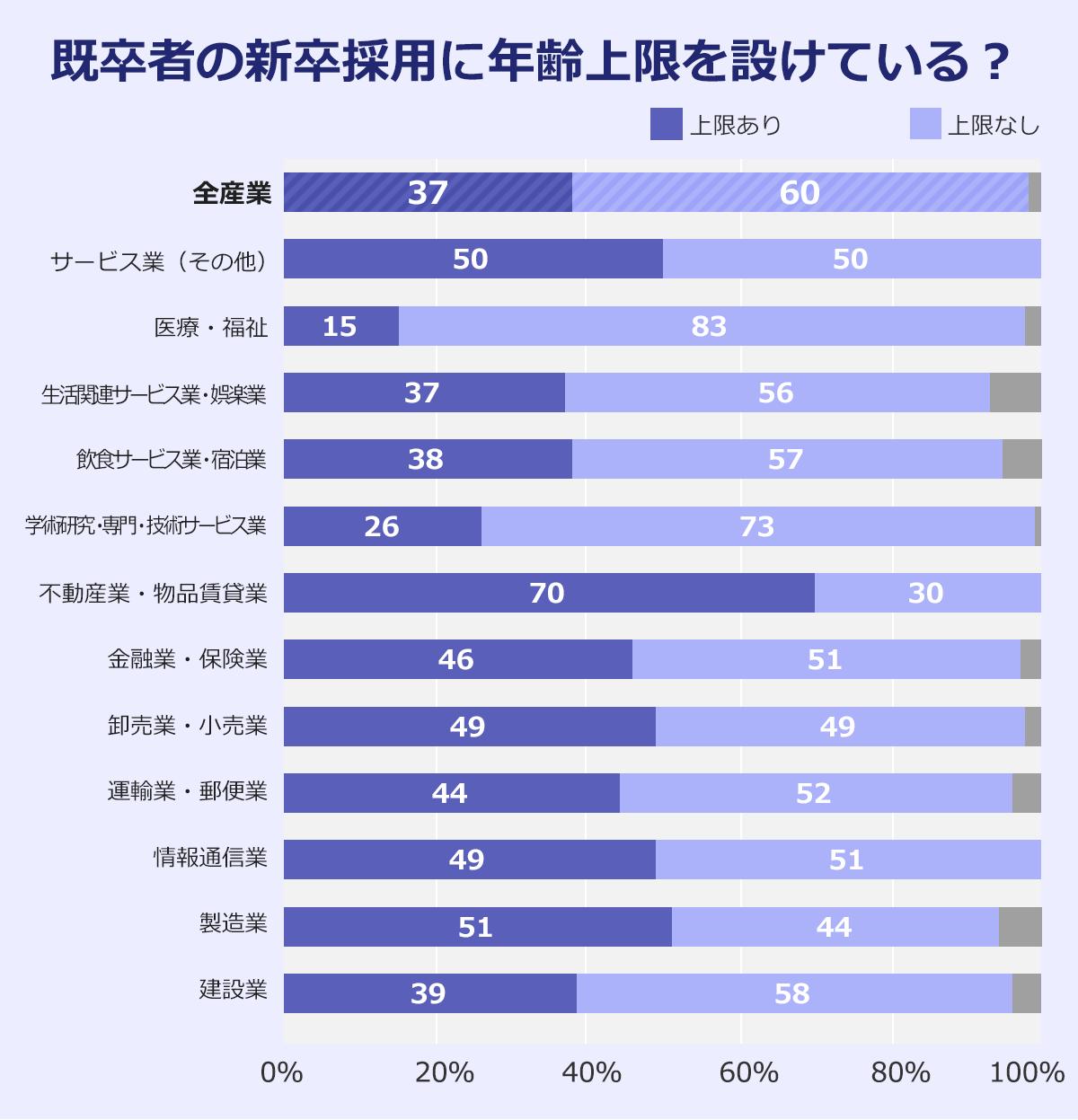 「既卒採用で年齢の上限を定めているか」という質問に対する企業の回答状況を表したグラフ※無回答除く(2019年8月1日現在)。以下、上限あり,上限なし。産業計:37%,60%。サービス業(その他):50%,50%。医療、福祉:15%%,83%。生活関連サービス業、娯楽業:37%,56%。宿泊業、飲食サービス業:38%,57%。学術研究、専門・技術サービス業:26%,73%。不動産業、物品賃貸業:70%,30%。金融業、保険業:46%,51%。卸売業、小売業:49%,49%。運輸業、郵便業:44%,52%。情報通信業:49%,51%。製造業:51%,44%。建設業:39%,58%。