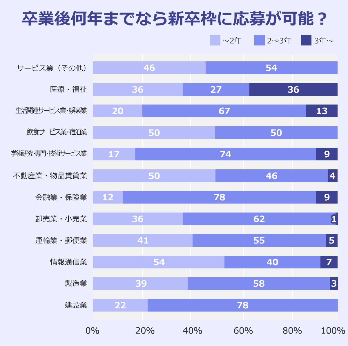「卒採用で年齢の上限を定めているか」という質問に対し「上限あり」と回答した企業は、卒後何年までなら応募可能としているかを表したグラフ※無回答除く(2019年8月1日現在)。以下、業種:~2年/2~3年/3年~。建設業:22%/78%/0%。製造業:39%,58%/3%。情報通信業:54%/40%/7%。運輸業、郵便業:41%/55%/5%。卸売業、小売業:36%/62%/1%。金融業、保険業:12%/78%/9%。不動産業、物品賃貸業:50%/46%/4%。学術研究、専門・技術サービス業:17%/74%/9%。宿泊業、飲食サービス業:50%/50%/0%。生活関連サービス業、娯楽業:20%/67%/13%。医療、福祉:36%/27%/36%。サービス業(その他):46%/54%/0%。