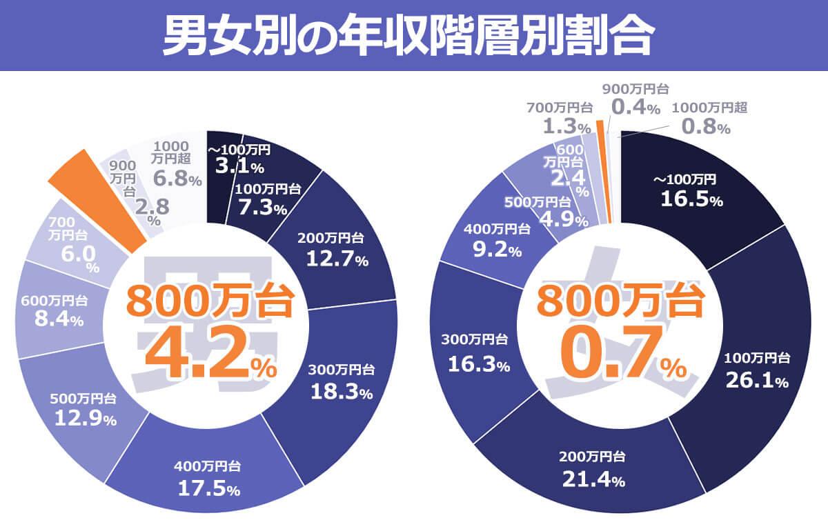 男女別の年収階層別割合を表す円グラフ。