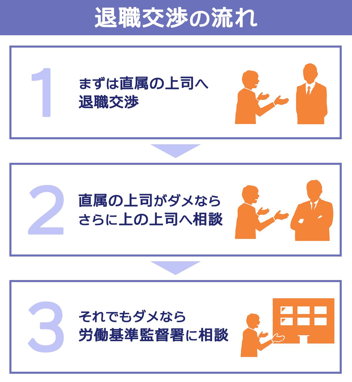 「退職の流れ」1:まずは直属の上司へ退職交渉。2:直属の上司がダメならさらに上の上司へ相談。3:それでもダメなら労働基準監督署に相談。