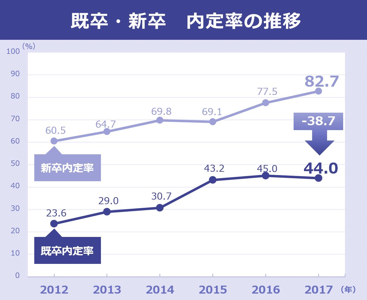 既卒・新卒の内定率の推移を表したグラフ。新卒者内定率は2012年60.5%、2013年64.7%、2014年69.8%、2015年69.1%、2016年77.5%、2017年82.7%。既卒内定者は、2012年23.6%、2013年29.0%、2014年30.7%、2015年43.2%、2016年45.0%、2017年44.0%。
