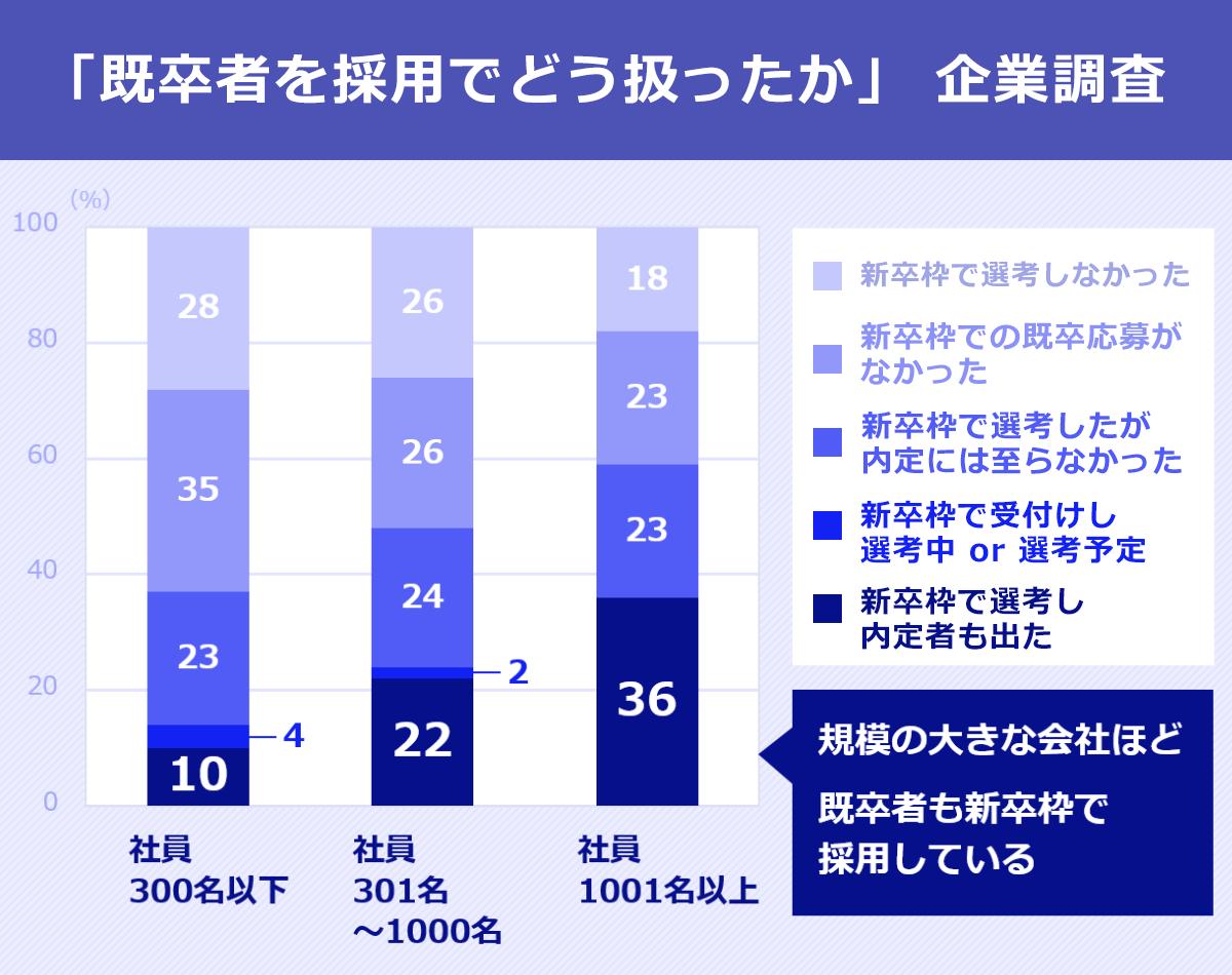 「既卒者を新卒枠で選考し、内定者が出たかどうか」を聞いた企業調査結果を表したグラフ。