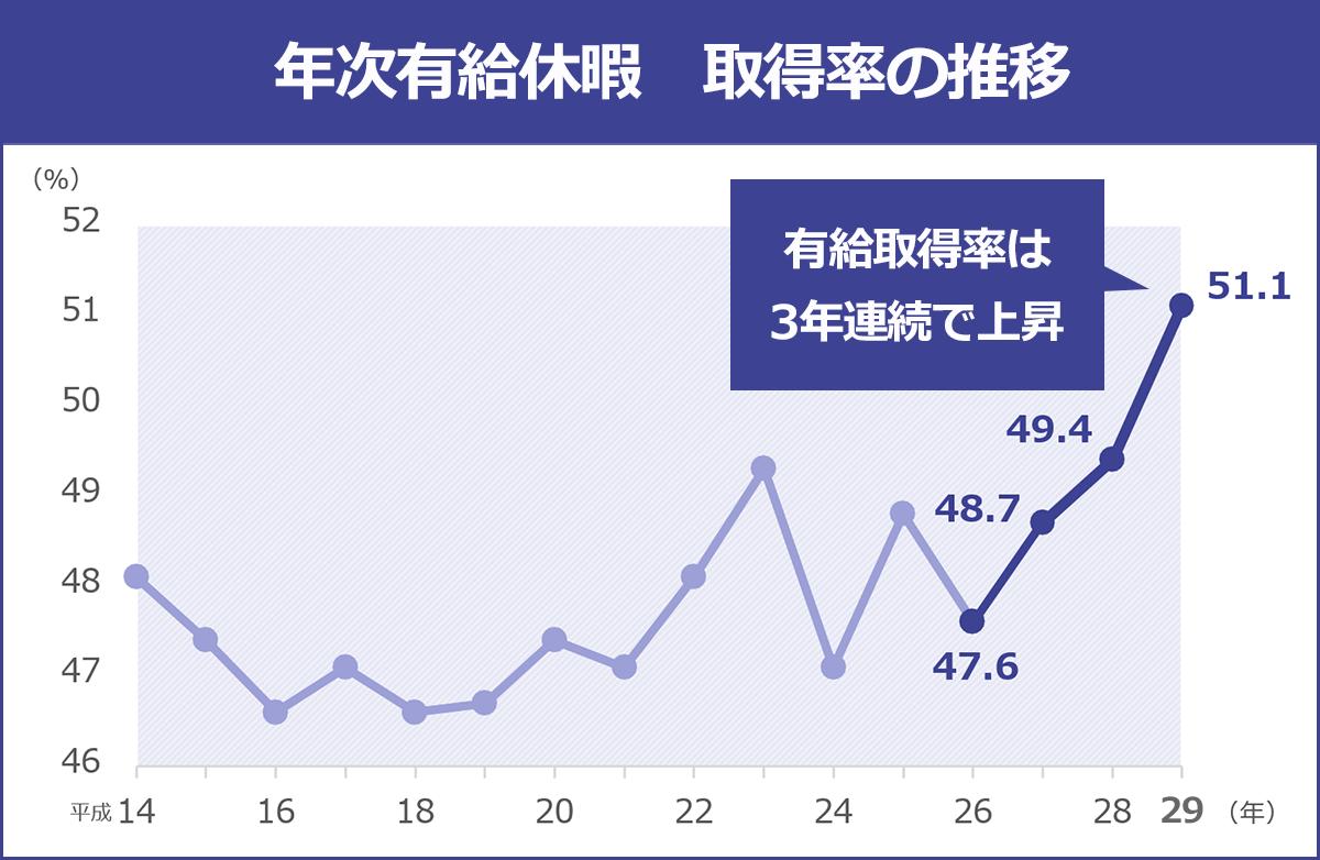 年次有給休暇の取得率推移を表したグラフ(平成14年~平成29年)。平成26年から平成29年にかけて、有給の取得率が3年連続で上昇していることがわかる。