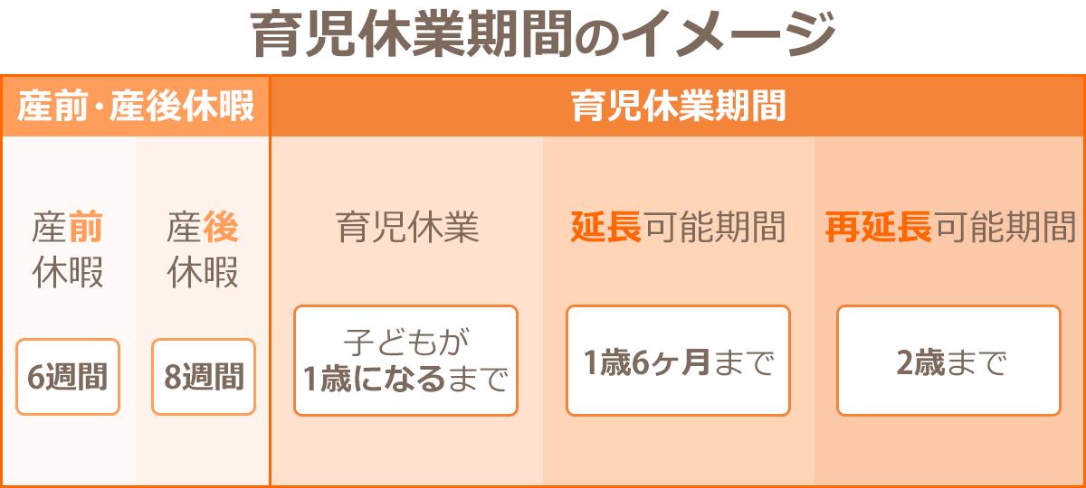 育児休業期間の流れイメージ図。産前産後休暇14週間の後、育児休業期間に入り、育児休業給付金の給付期間が受けられる。育児休業期間は、育児休業(子どもが1歳になるまで)→延長可能期間(1歳6ヶ月まで)→再延長可能期間(2歳まで)に分けられる。