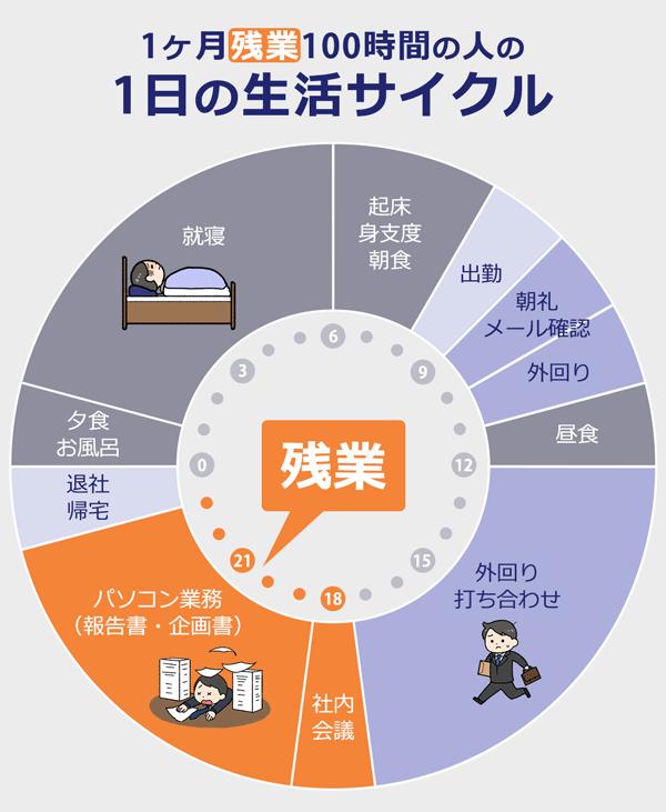 一ヶ月残業100時間の人の一日の生活サイクル