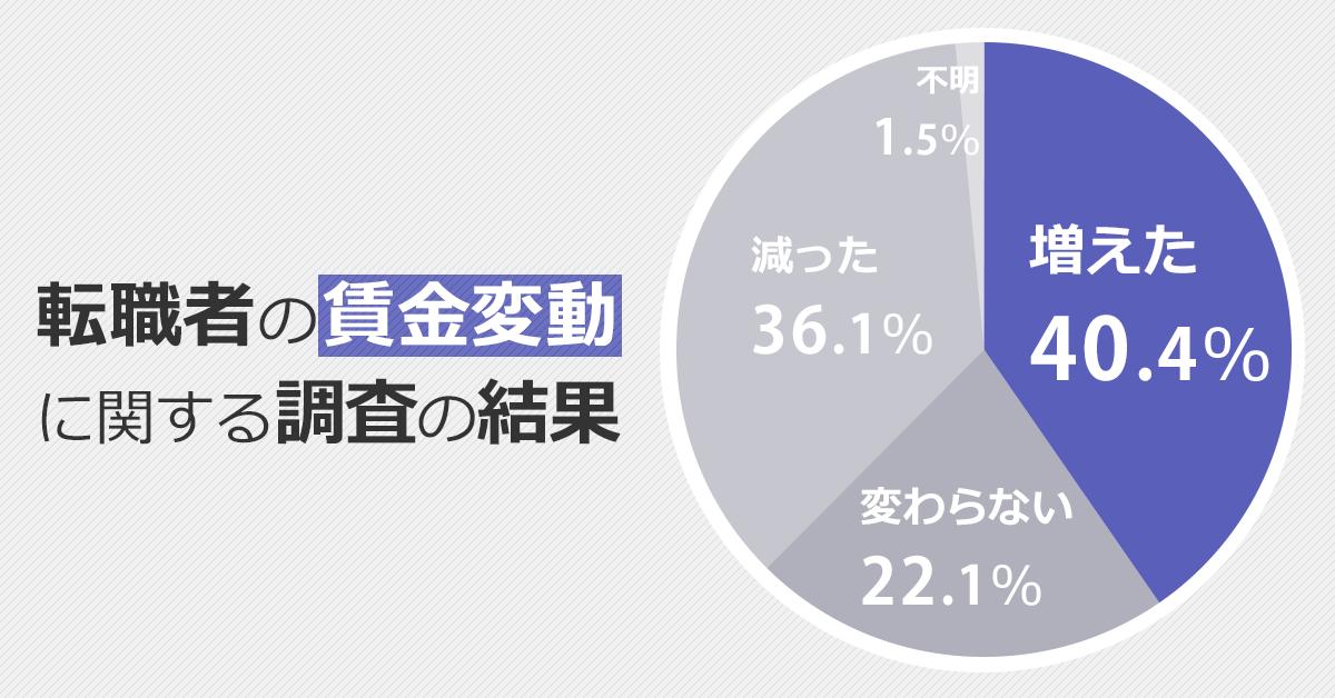 転職者全体の年収が上ったか下がったかを表す円グラフ。