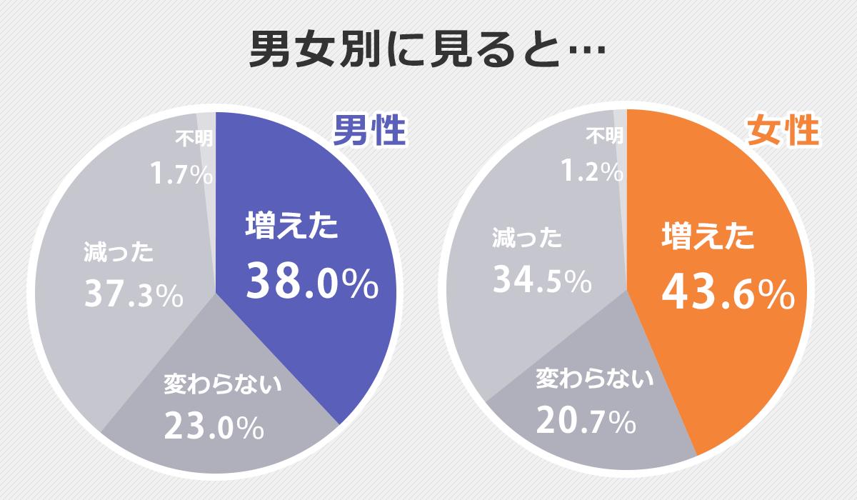転職者の年収が上ったか下がったかを男女別に表す円グラフ。年収が増えたと回答した人は、女性44%・男性38%で女性の方が多い。変わらないと答えた人は女性21%・男性23%、減ったと答えた人は女性35%・男性37%。