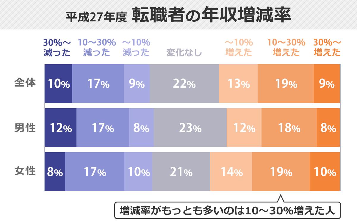 増減率でもっとも多いのは「+10~30%未満」であることを表す100%積み上げ棒グラフ。転職者全体で19%・男性のみは18%・女性のみは19%が10~30%未満の年収アップであり、年収の変化の内訳として最も多い。