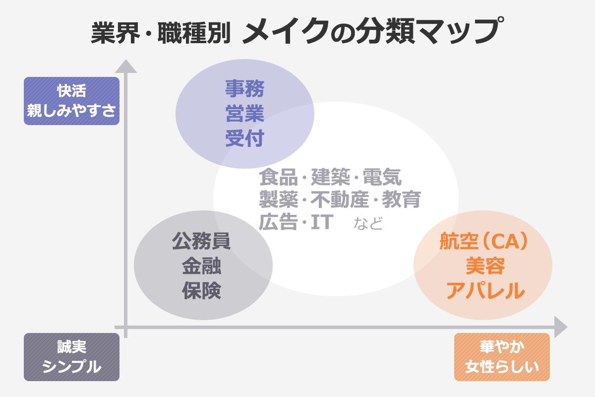 業界・職種別 メイクの分類マップ