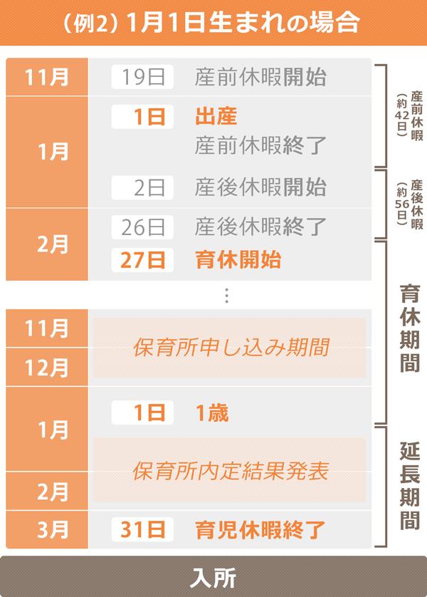 子どもが1月1日に生まれた場合の、保育所入所までのスケジュールイメージ
