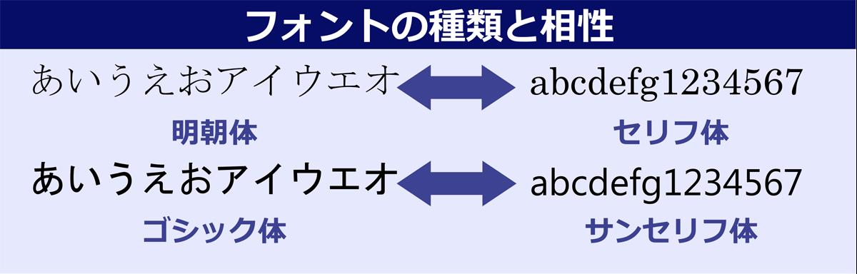 フォントの比較と相性 図:明朝体は、英数字の書き始めに飾りがついているセリフ体との相性が良い。ゴシック体は、太さが均一なサンセリフ体と相性がよい。