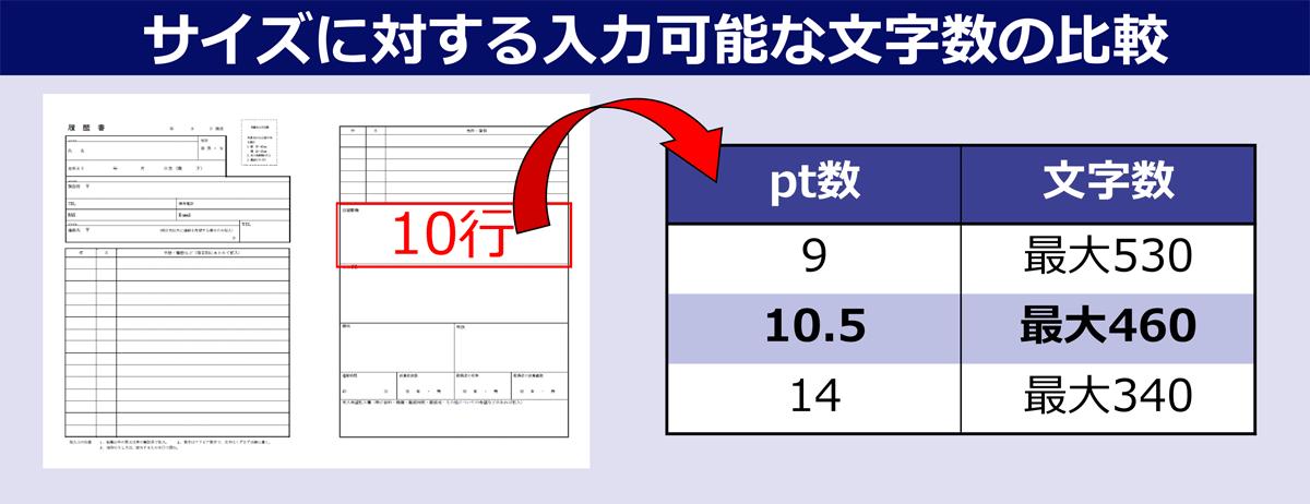 サイズに対する入力可能な文字数の比較 図:10行の履歴書を書く場合、文字数が9ポイントであれば最大530文字入力可能。10.5ポイントであれば最大460文字。14ポイントでは最大340文字。