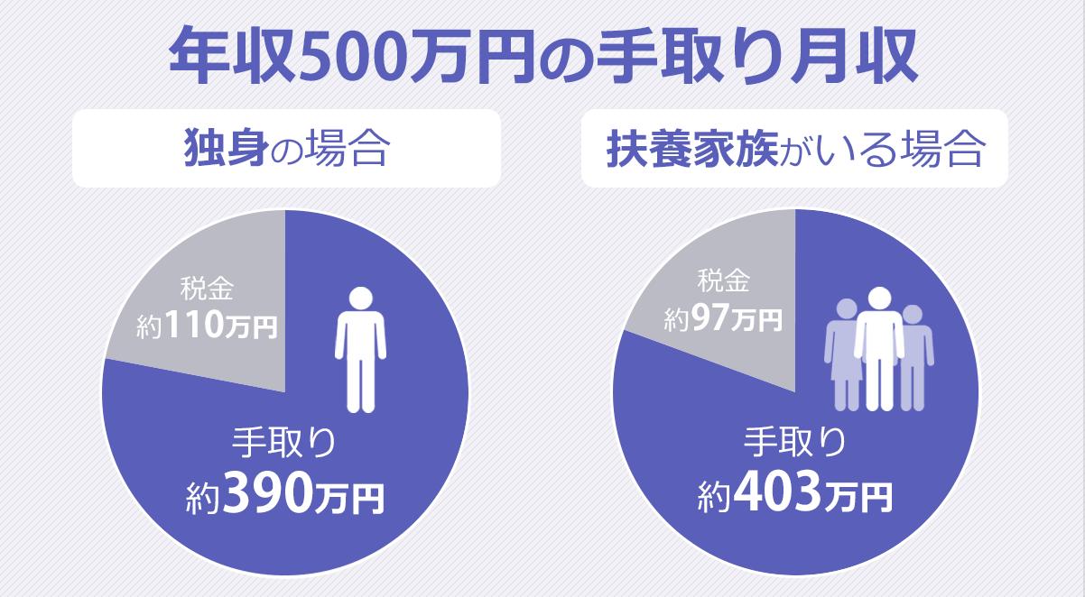 年収500万円生活の実態!手取り390万円で結婚するとどうなる? 転職Hacks
